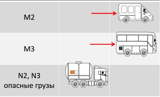 Постановление Правительства Российской Федерации от 13 февраля 2018 г. № 153